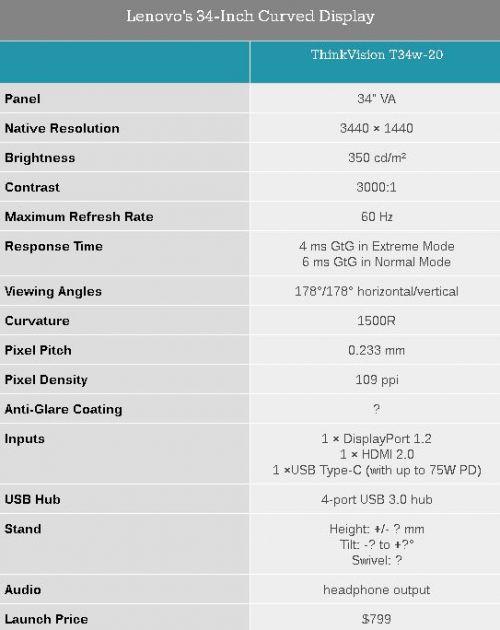Lenovo анонсирует изогнутый монитор ThinkVision T34w