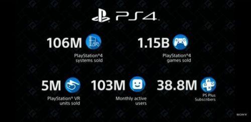Поставки Sony PS4 достигли 106 миллионов единиц и продано 1,15 миллиарда игр для PS4